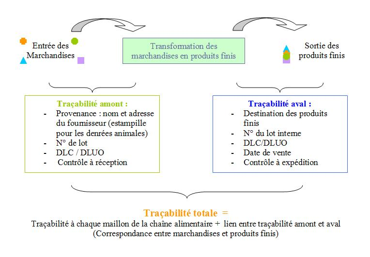 tracabilite produits alimentaires